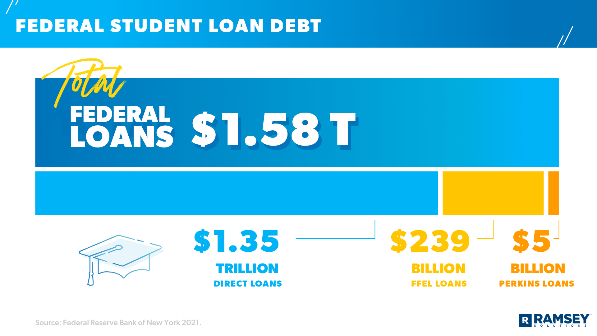 federal student loan debt