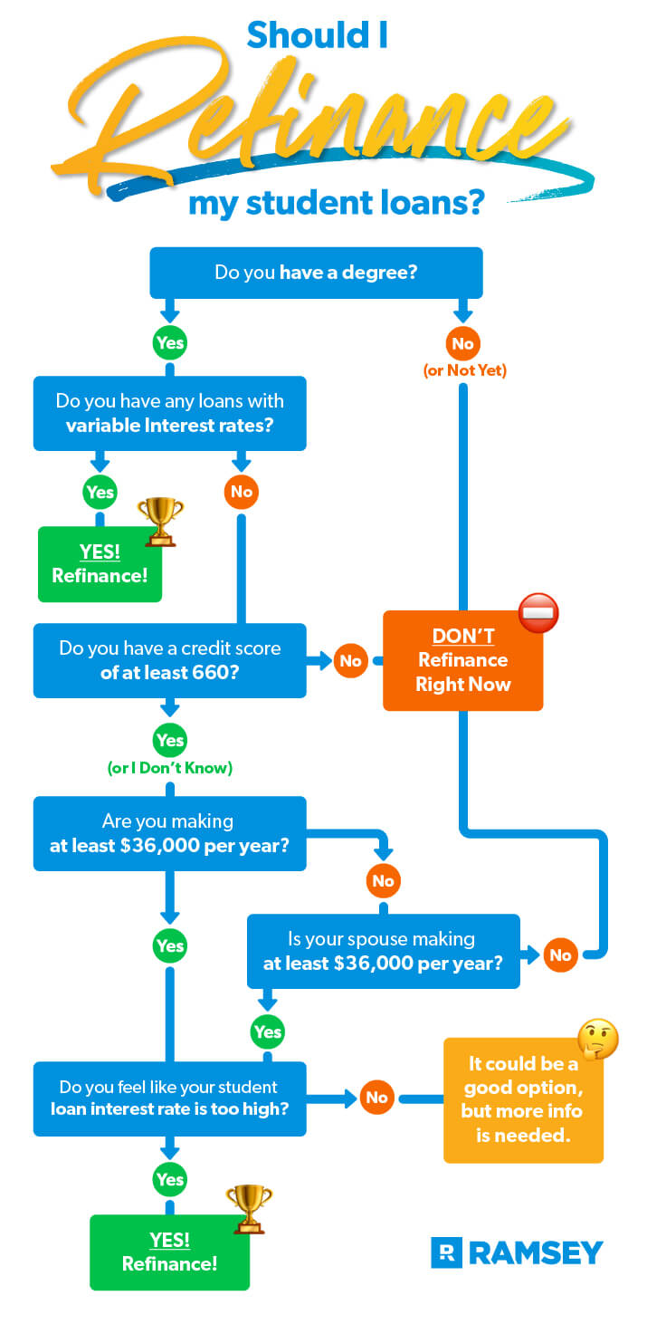 Should I refinance my student loans infographic