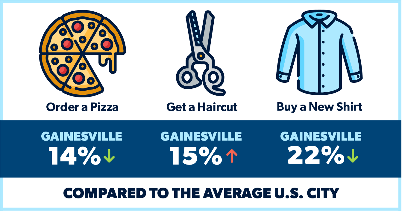 cost of living in florida
