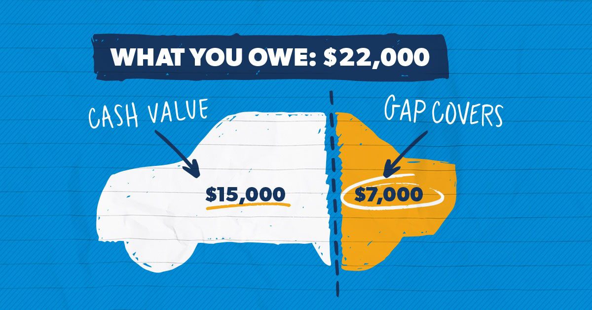 A graphic of a car showing how much gap insurance would cover.