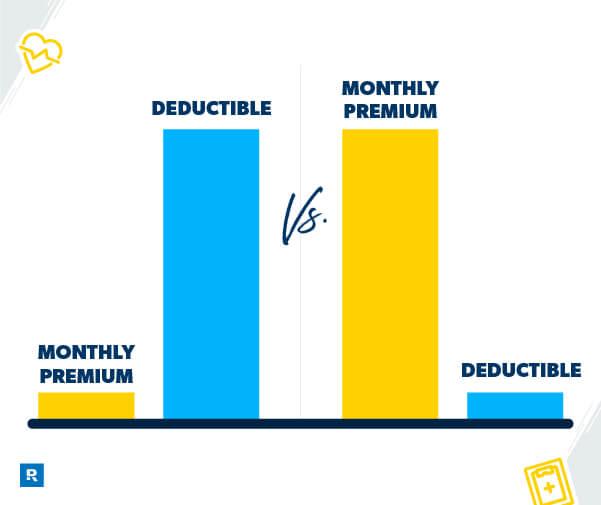 deductible vs premium
