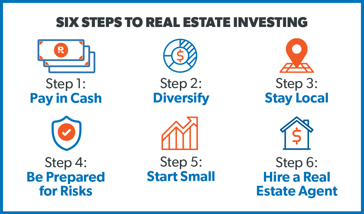Six steps to real estate investing