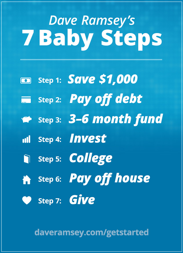 dave ramsey s 7 baby steps daveramsey com rh daveramsey com Dave Ramsey Investment Advice Dave Ramsey Investment Advice