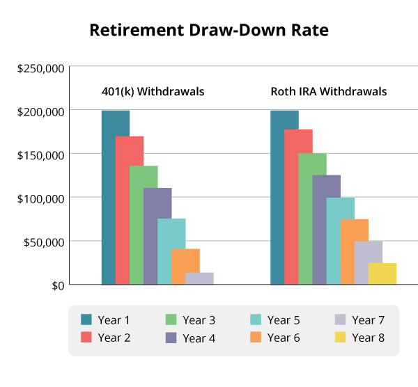 Only Have a 401(k)? Your Retirement May be in Trouble | DaveRamsey com