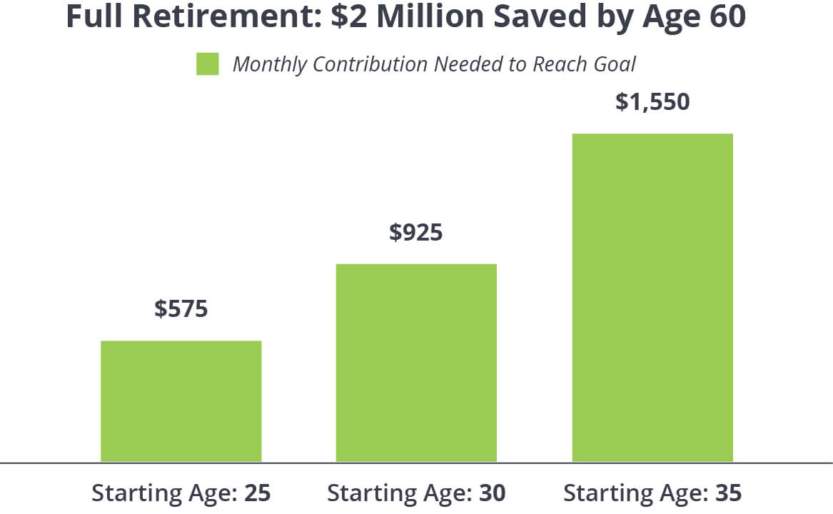 Early Retirement: How Much Money Do You Need, And What Should You Consider Before Looking To Retire In Your 50s