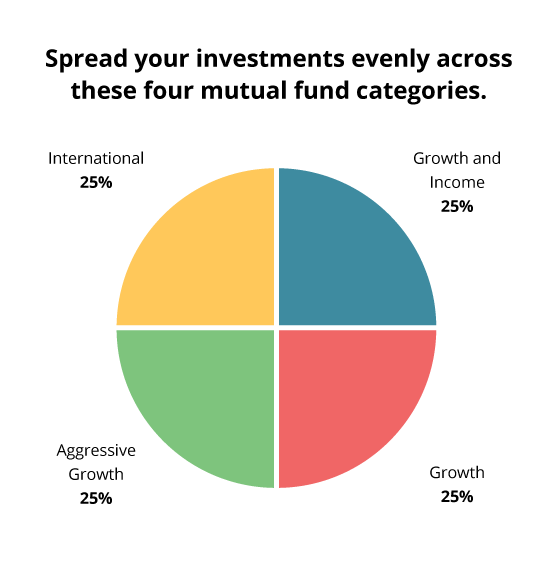 How to Invest in the Right Mix of Mutual Funds