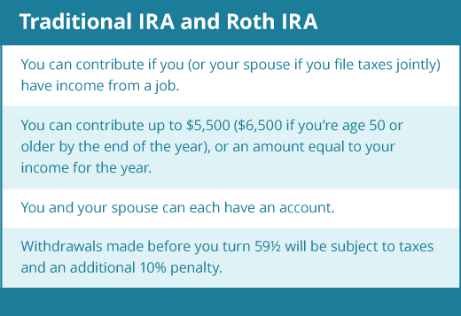 traditional and roth IRA similarties