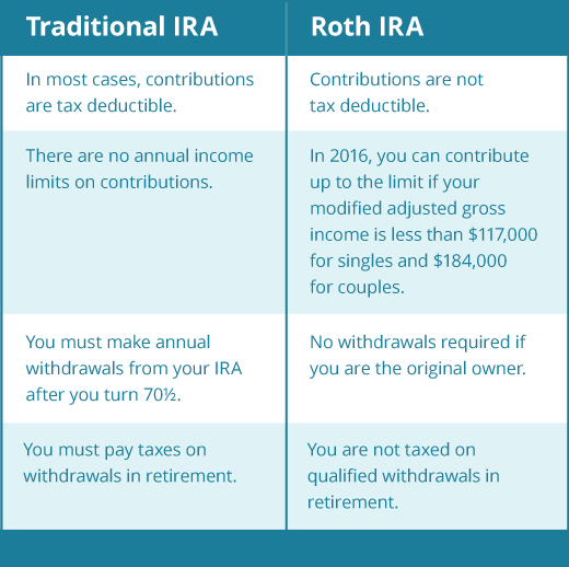traditional vs. roth IRA differencces