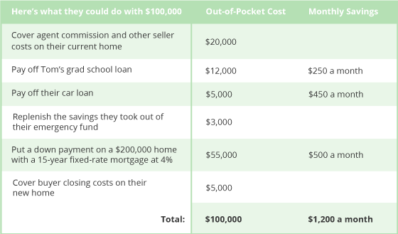 Here's What Could Be Done with Selling the House