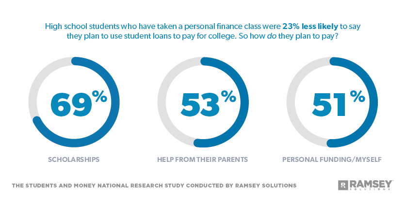 Students who have taken a personal finance class were 23% less likely to say they plan to use student loans to pay for college. So how do they plan to pay?