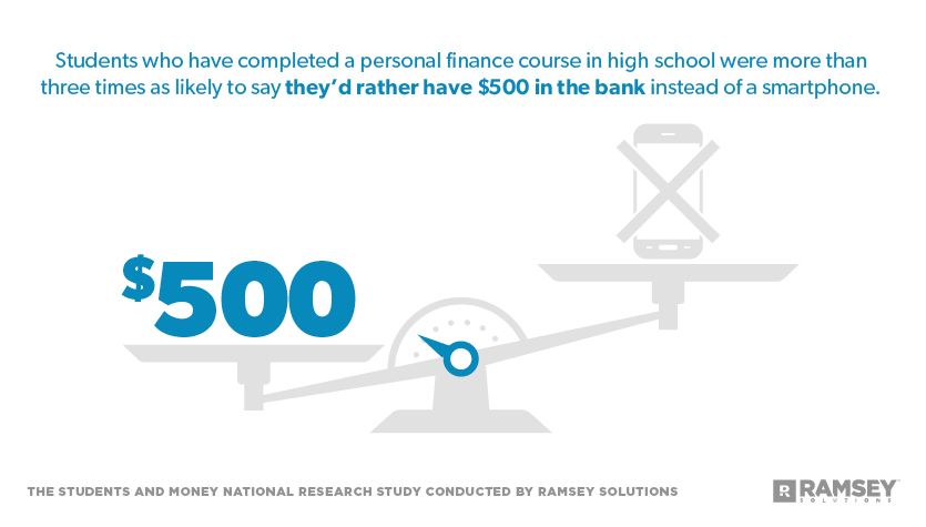 Students who have completed a personal finance course were more than three times as likely to say they'd rather have $500 in the bank instead of a smartphone.