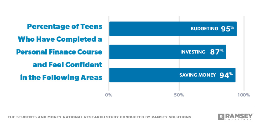 Percentage of Students budgeting 95% Who Have Completed a Personal Finance Course INVESTING 87% and Feel Confident in the Following Areas