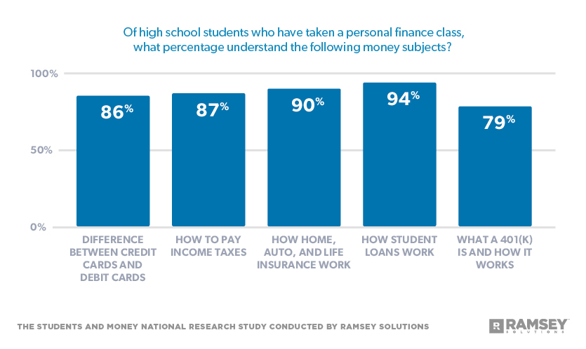 Of high school students who have taken a personal finance class, what percentage understand the following money subjects?