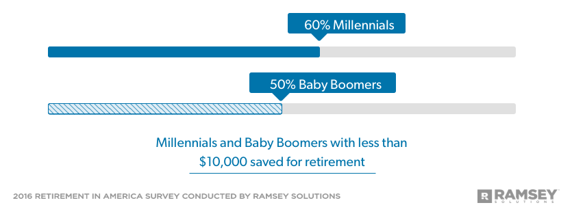 Millennials and Baby Boomer with less than 10,000 saved for retirement