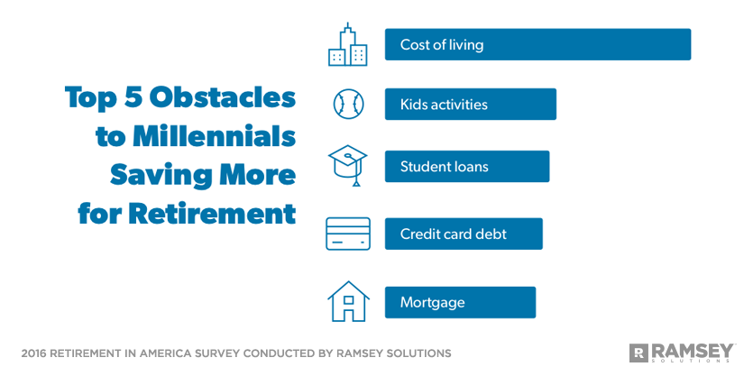 Top 5 obstacles to Millennials saving more for retirement