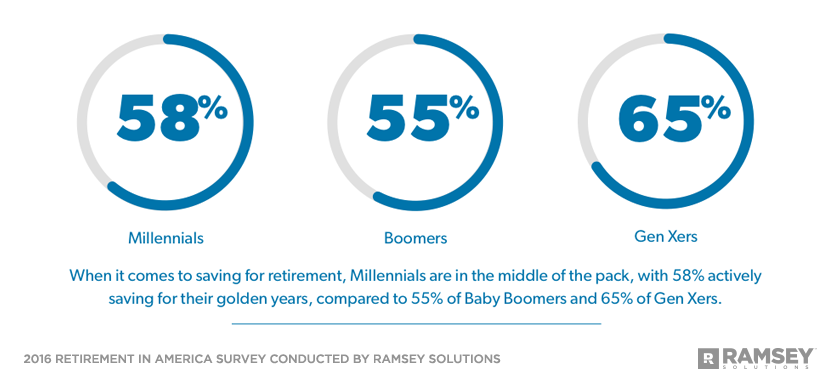 percentage of Millennials, Boomers, and Gen Xers who are saving for retirement