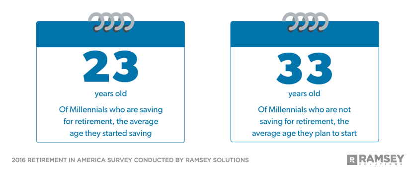 Average age of Millennials who are saving and not saving for retirement and when they plan to start