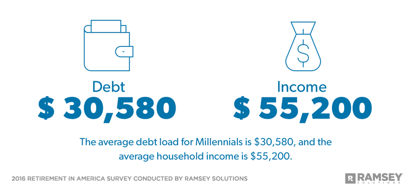 Average debt and income for Millennials