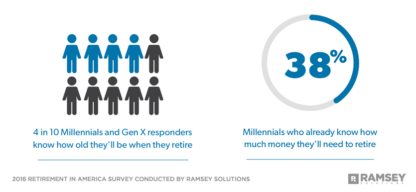 percentage of Millennials and GenX who know what age they want to retire