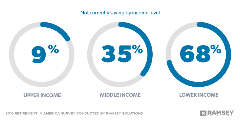 Percentage of Non-Savers by Income Level
