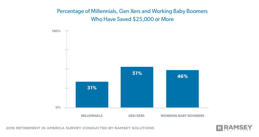 Percentage of Millennials, Gen Xers and Working Baby Boomers Who Have Saved $25,000 or More
