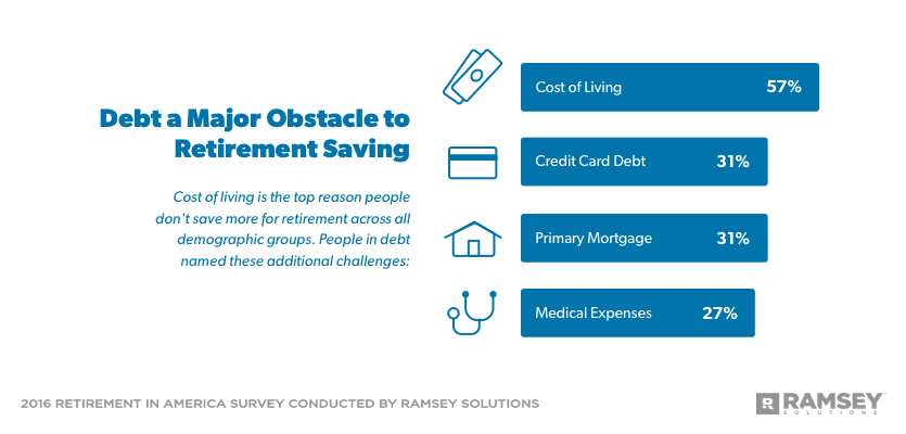 debt is a major obstacle to retirement saving