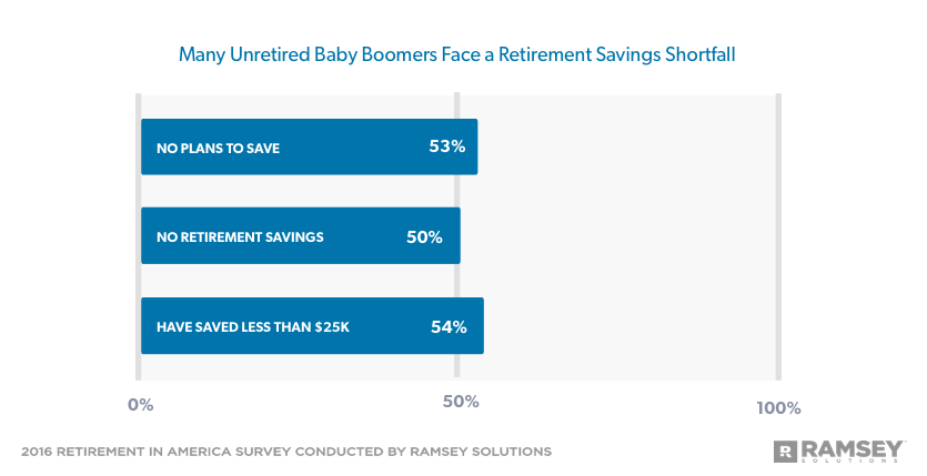 Many Working Baby Boomers Face a Retirement Savings Shortfall