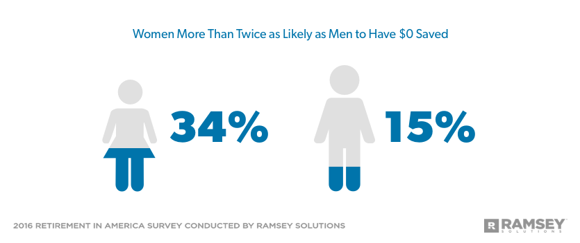 Women More Than Twice as Likely as Men to Have $0 Saved