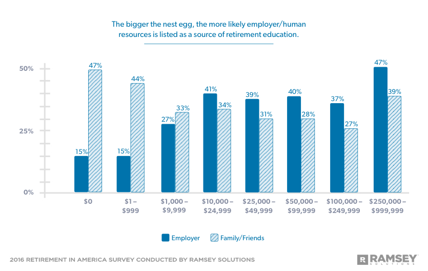 Bigger nest egg, more likely human resources listed as source of retirement education
