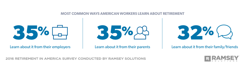 most common ways American workers learn about retirement