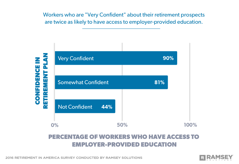 percentage of workers who have access to employer-provided education and confidence level about retirement prospects