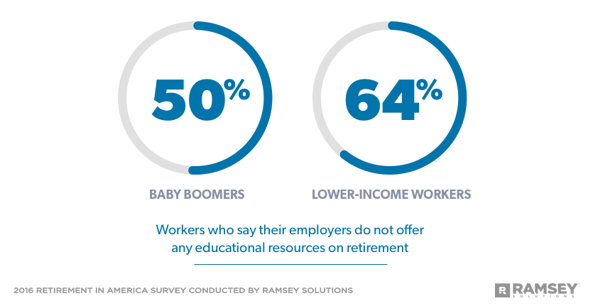percentage of Baby Boomers and lower-income workers who say their employers do not offer educational resources on retirement