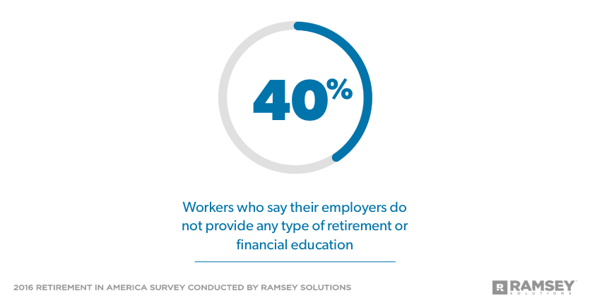 percentage of workers who say their employers do not provide financial education