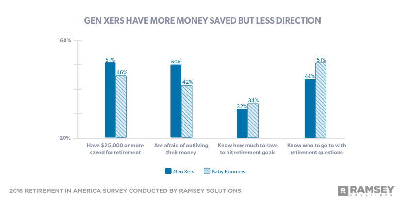 Gen Xers have more money saved but less direction
