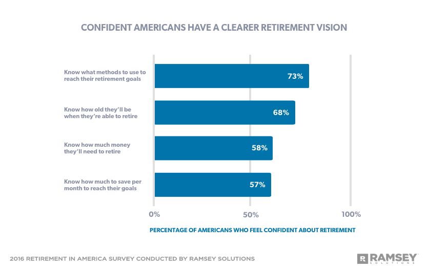 confident Americans have a clearer retirement vision
