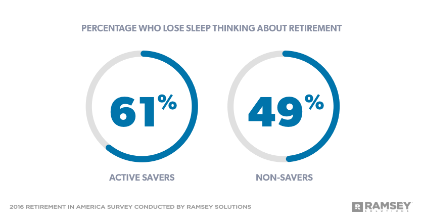 Percentage who lose sleep over retirement