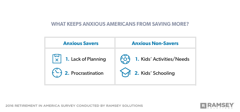 What keeps anxious Americans from saving more