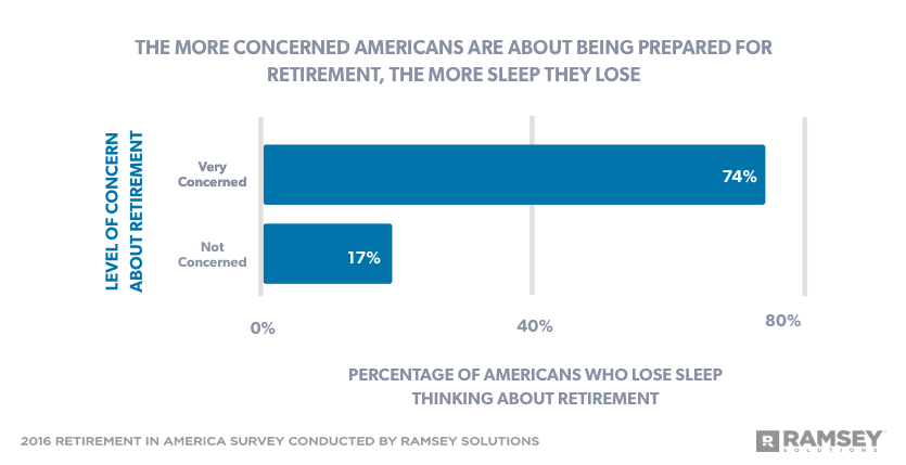 level of concern about retirement affecting sleep