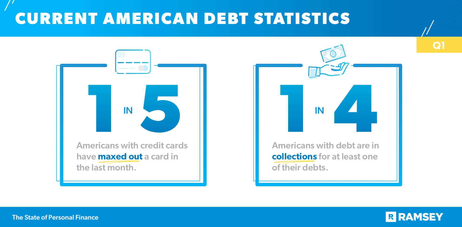 One in Five Americans have Maxed Out a Credit Card and One in Four are in Collections for at Lease One of their Debts