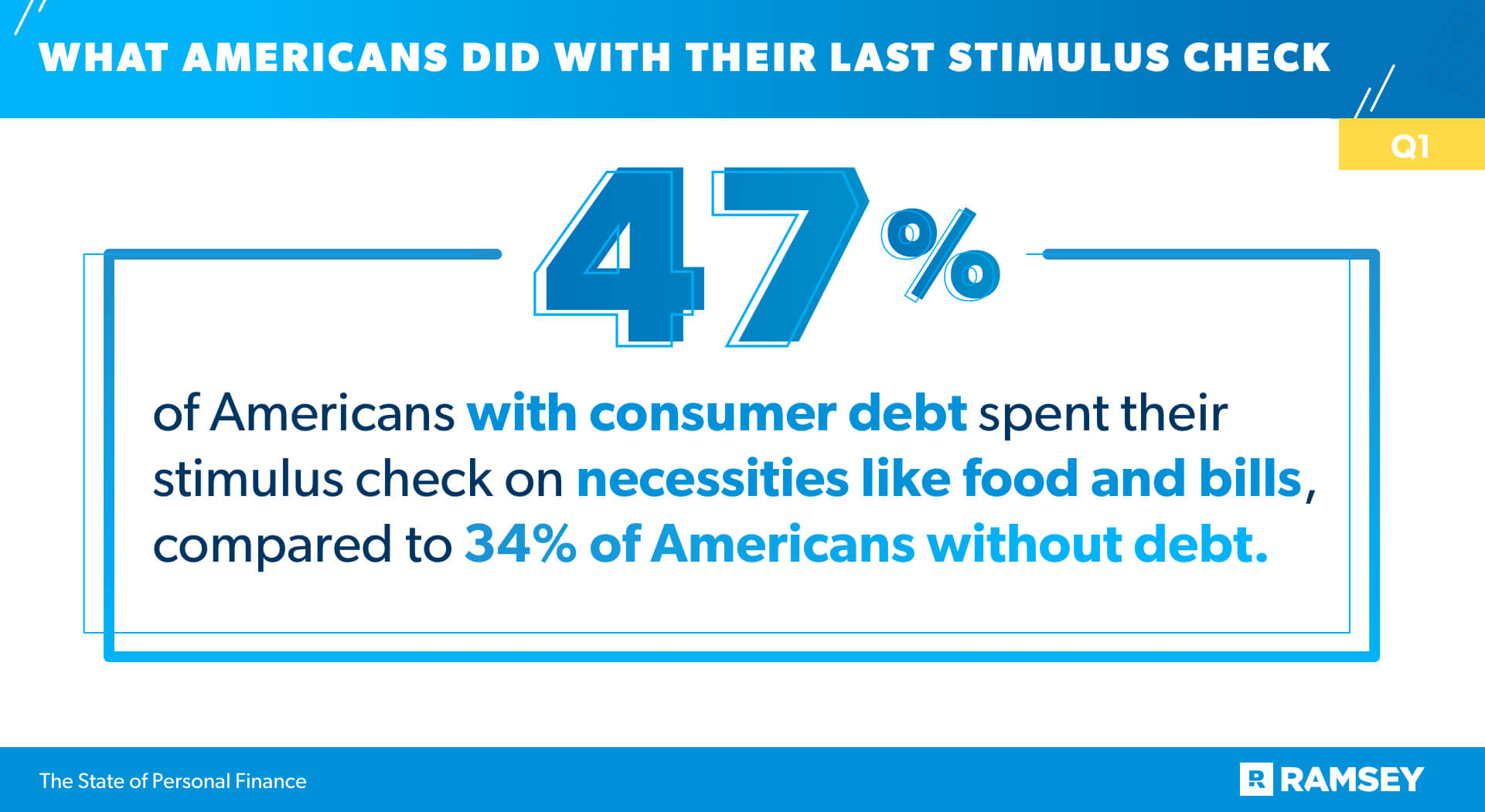 47% of Americans Spent their Stimulus Check on Necessities