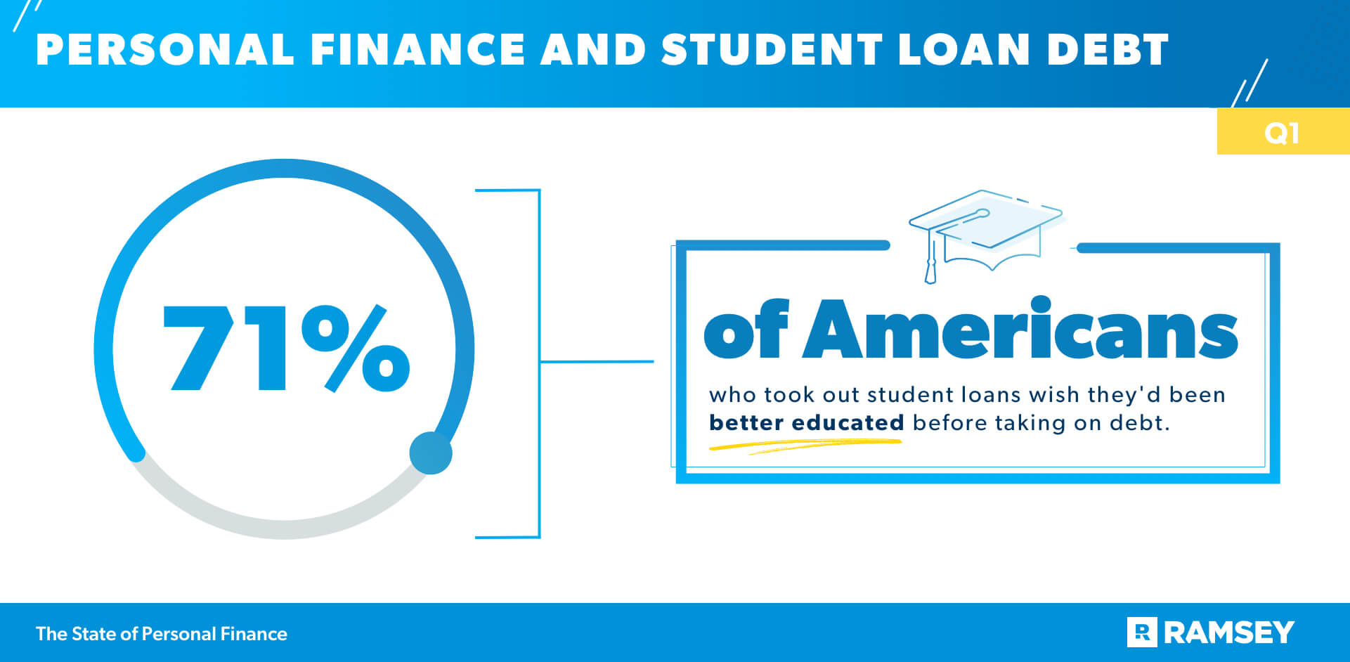 Personal Finance and Student Loan Debt