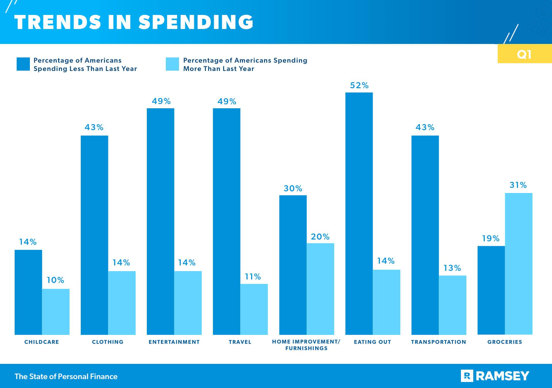 Trends in Spending