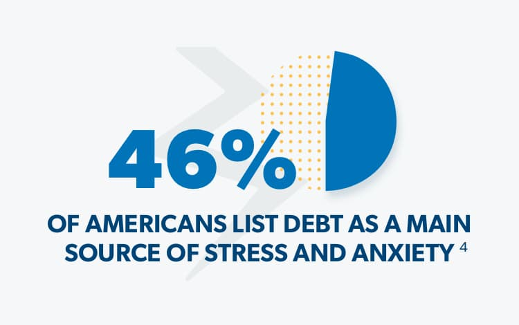 46% of Americans list debt as a main source of stress and anxiety.