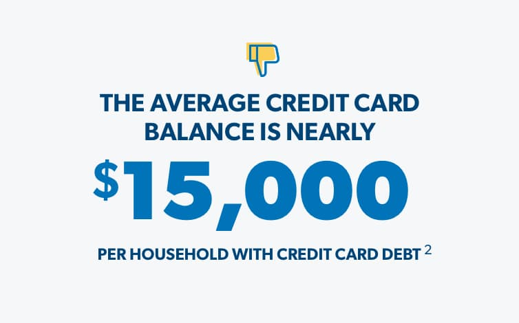 The average credit card balance is nearly $15,000 per household with credit card debt.