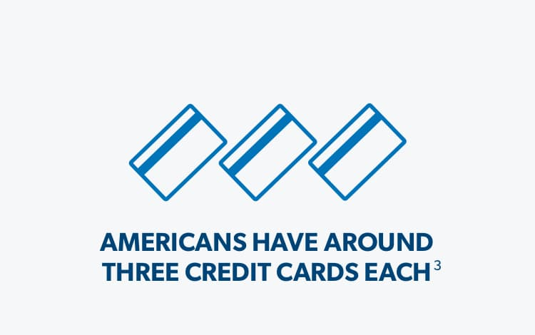 Americans have around 3 credit cards each.