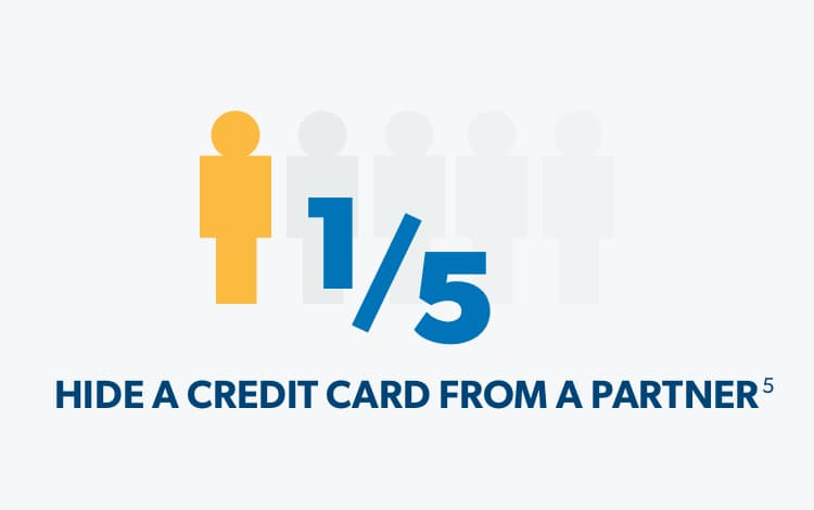 1 out of 5 people hide a credit card from a partner.