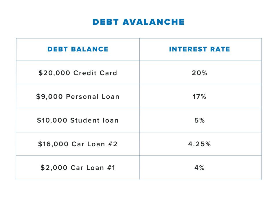 Debt Avalanche: Debt Balance $20,000 Credit Card, Interest Rate 20%; Debt Balance $9,000 Personal Loan, Interest Rate 17%; Debt Balance $10,000 Student loan, Interest Rate 5%; Debt Balance $16,000, Car Loan #2,Interest Rate 4.25%; Debt Balance $2,000 Car Loan #1, Interest Rate4%.