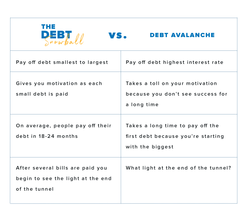 The Debt Snowball vs. Debt Avalanche-- With the debt snowball you: Pay off debt from smallest to largest balance, Get motivated as each small debt is paid, Pay off debt in 18–24 months (on average),  Begin to see the light at the end of the tunnel after several debts are paid. With the debt avalanche you: Pay off debt from highest to lowest interest rate, Don't see success for a long time, so it takes a toll on your motivation, Take a long time to pay off the first debt because you're starting with the biggest, What light at the end of the tunnel?