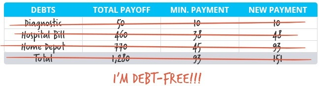 how to get out of debt with the debt snowball plan daveramsey com