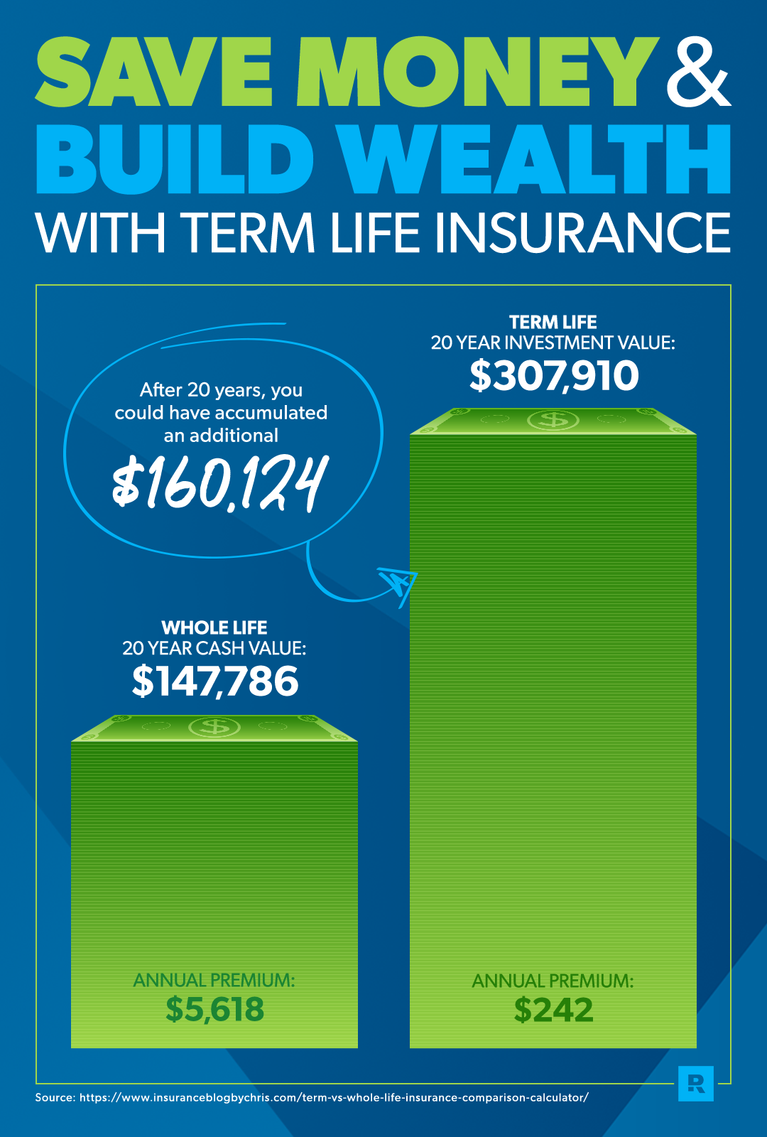 Whole Life Insurance Definition | Examples and Forms